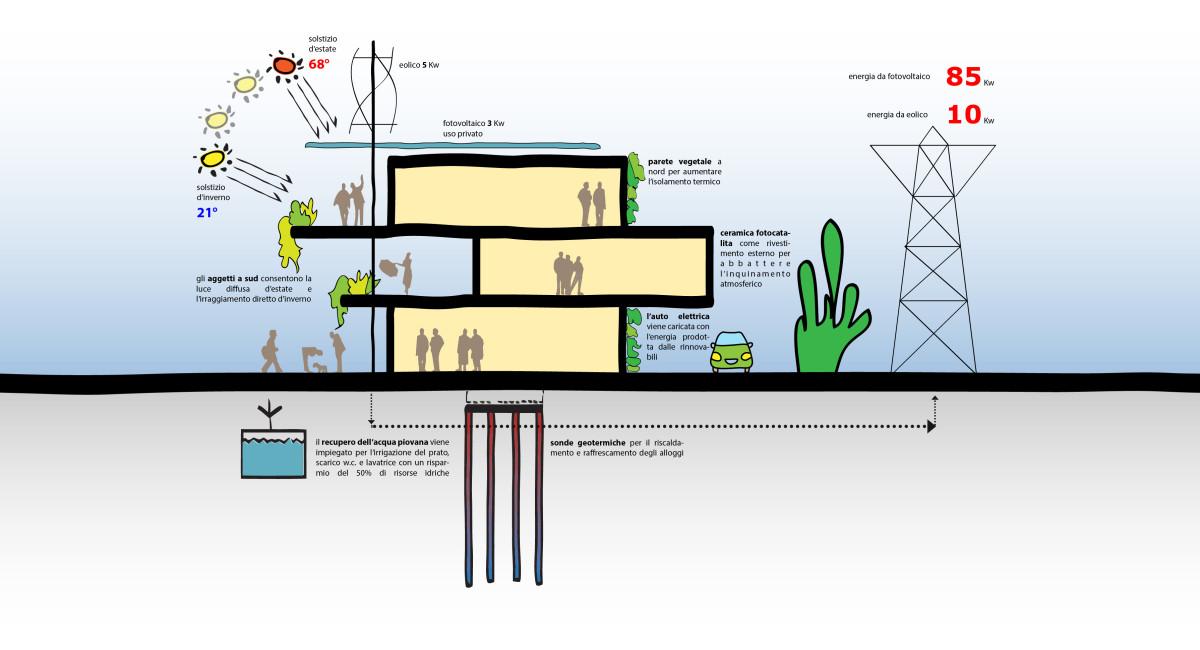 Concorso UN GUSCIO PER VIVERE IN SICUREZZA E ARMONIA - EkoHouse - EKOPLAN Architetture (5)